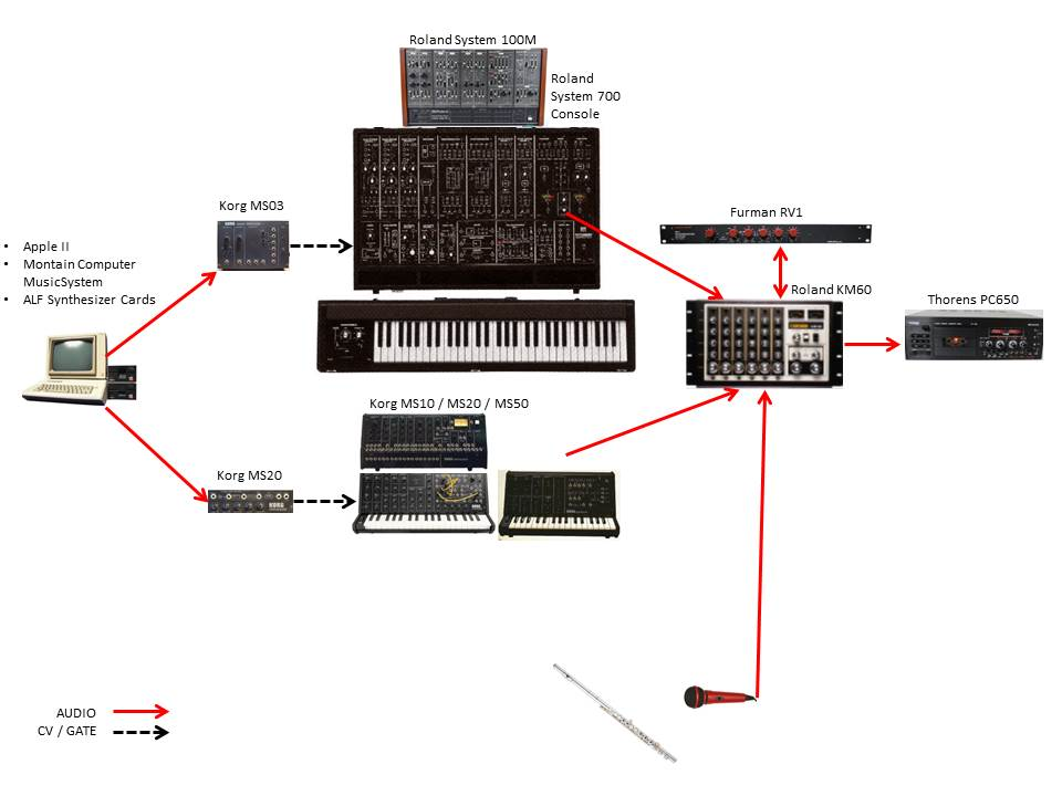 Flute Synth Patch Diagram
